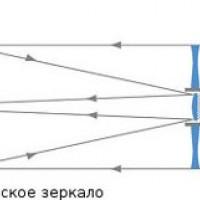Що таке телескоп Максутова-Кассегрена?