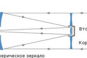 Что такое телескоп Максутова-Кассегрена?