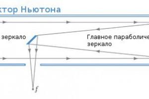 Что такое рефлектор?