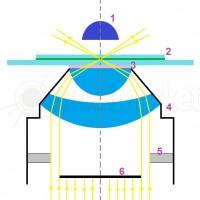 Как самостоятельно сделать конденсор темного поля?
