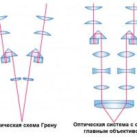 Типи оптичних систем стереомікроскопів