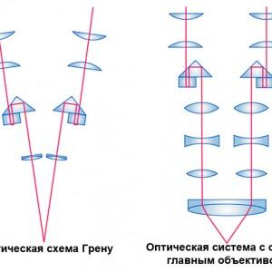 Типы оптических систем стереомикроскопов