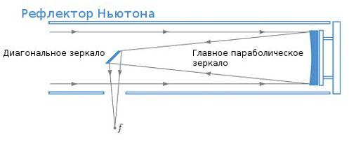 Рефлектор - зеркальный телескоп