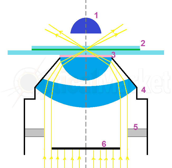 Темнопольный конденсор Аббе