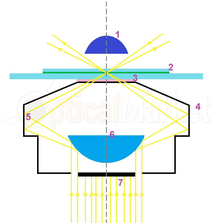 Темнопольный конденсор-кардиоид
