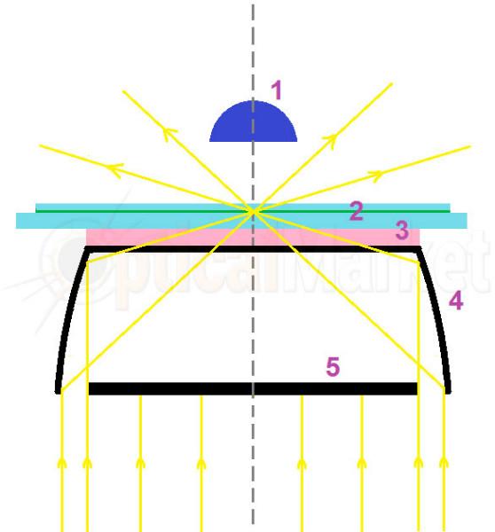 темнопольный конденсор-параболоид