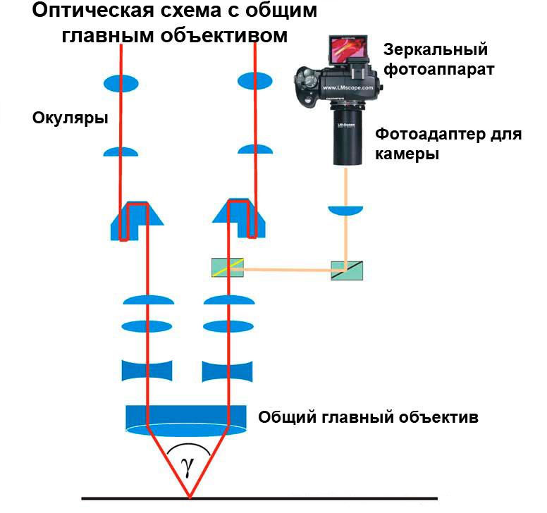 Оптическая схема с общим главным объективом