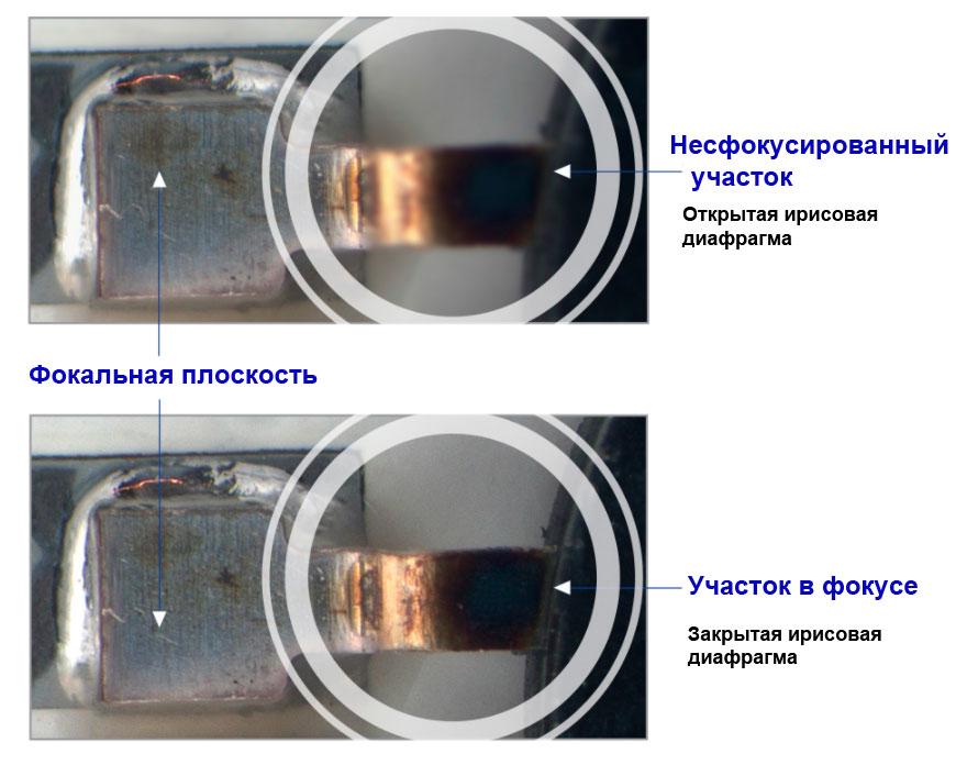 Ирисовая диафрагма в стереомикроскопах с общим главным объективом
