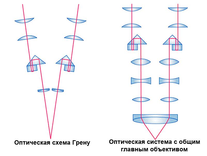 Оптические схемы стереомикроскопов