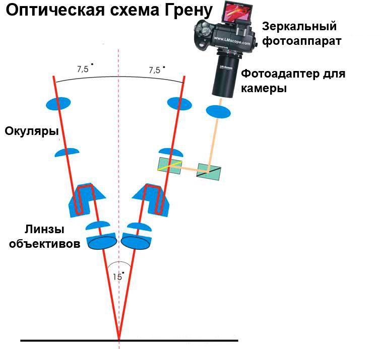 Оптическая схема Грену