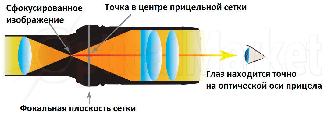 Відбудова паралакса в оптичному прицілі