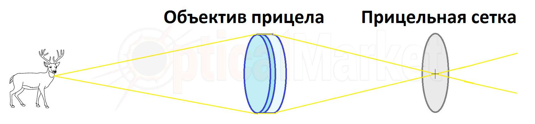 Відбудова паралаксу в оптичному прицілі
