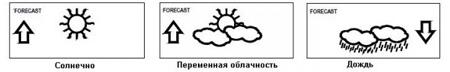 Купить метеостанцию La Crosse WS9180IT-WHI в Киеве, Харькове