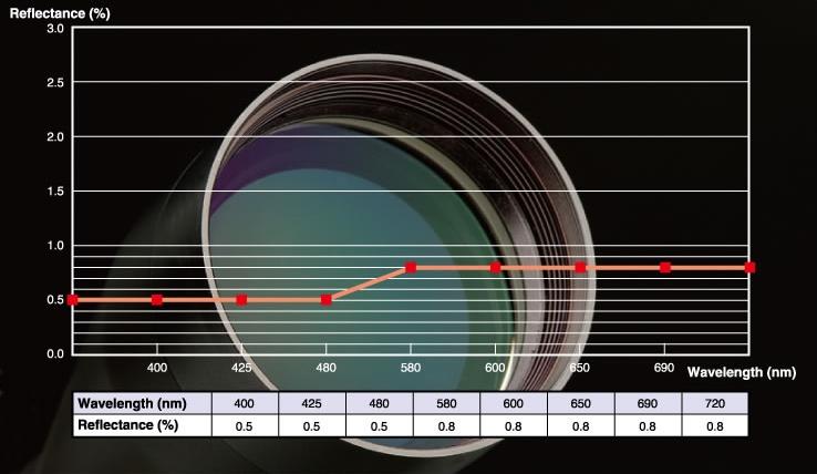 Фирменное просветление оптики Hakko